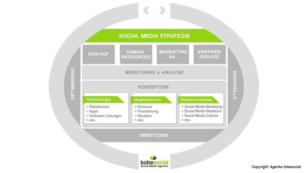 Social Media Strategie, Social Media Strategie Grafik, Beispiele Social-Media-Strategien, Social Media Consulting, Social Media Beratung