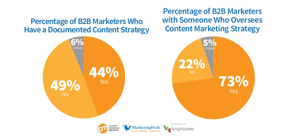 a research on the marketing strategy