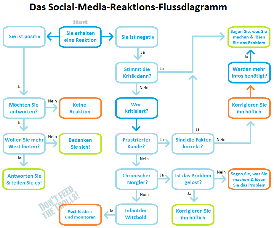 Infografik Social Media Reaktions Flussdiagramm