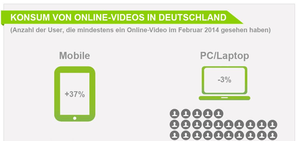 konsum von online videos 15 8 mio deutsche schauen via. Black Bedroom Furniture Sets. Home Design Ideas