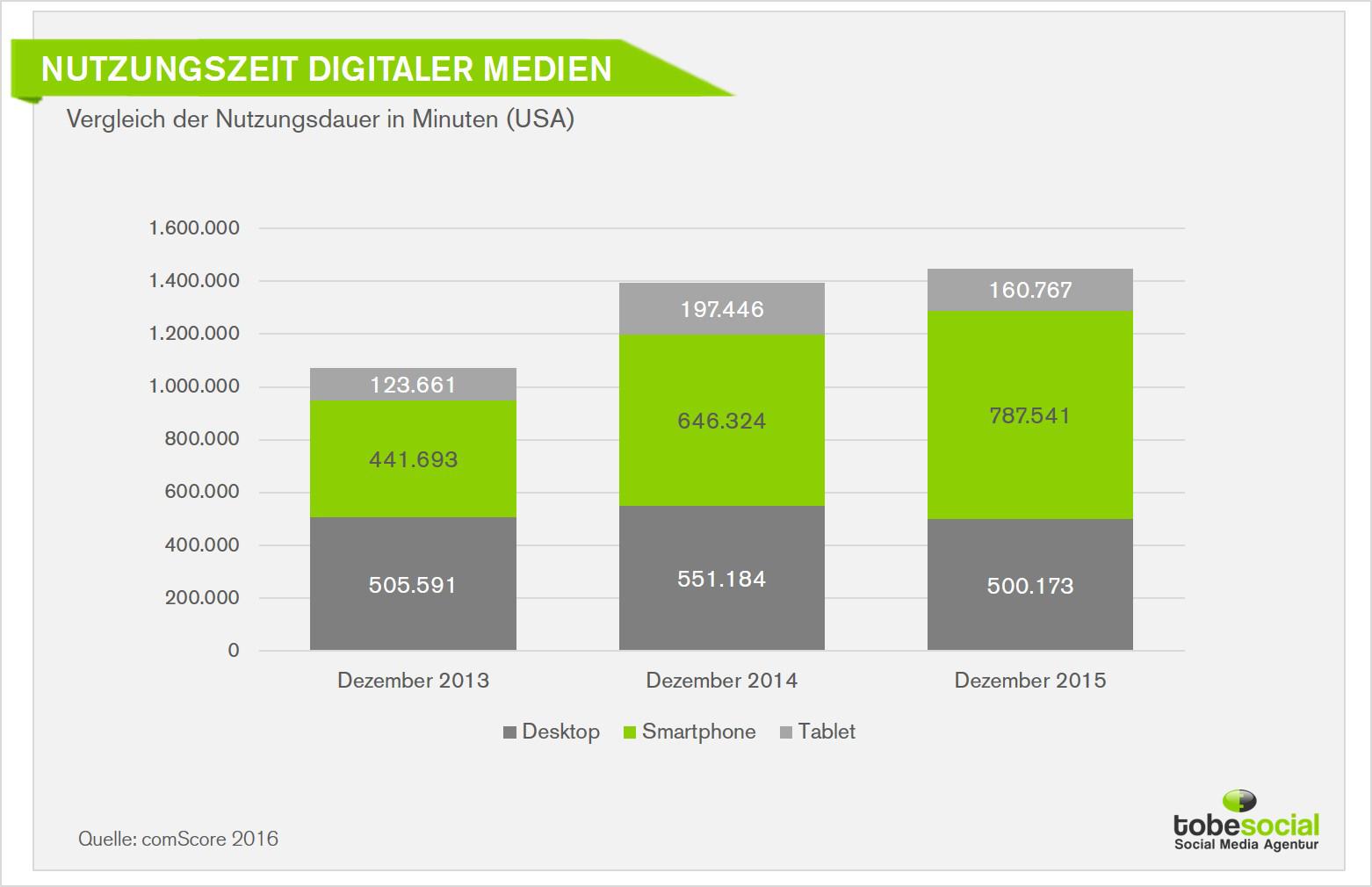 Statistik--social-media-nutzung-studie-user-nutzungsverhalten-nutzungsdauer-grafiken-trends-zukunft-erfolg-facebook.jpg