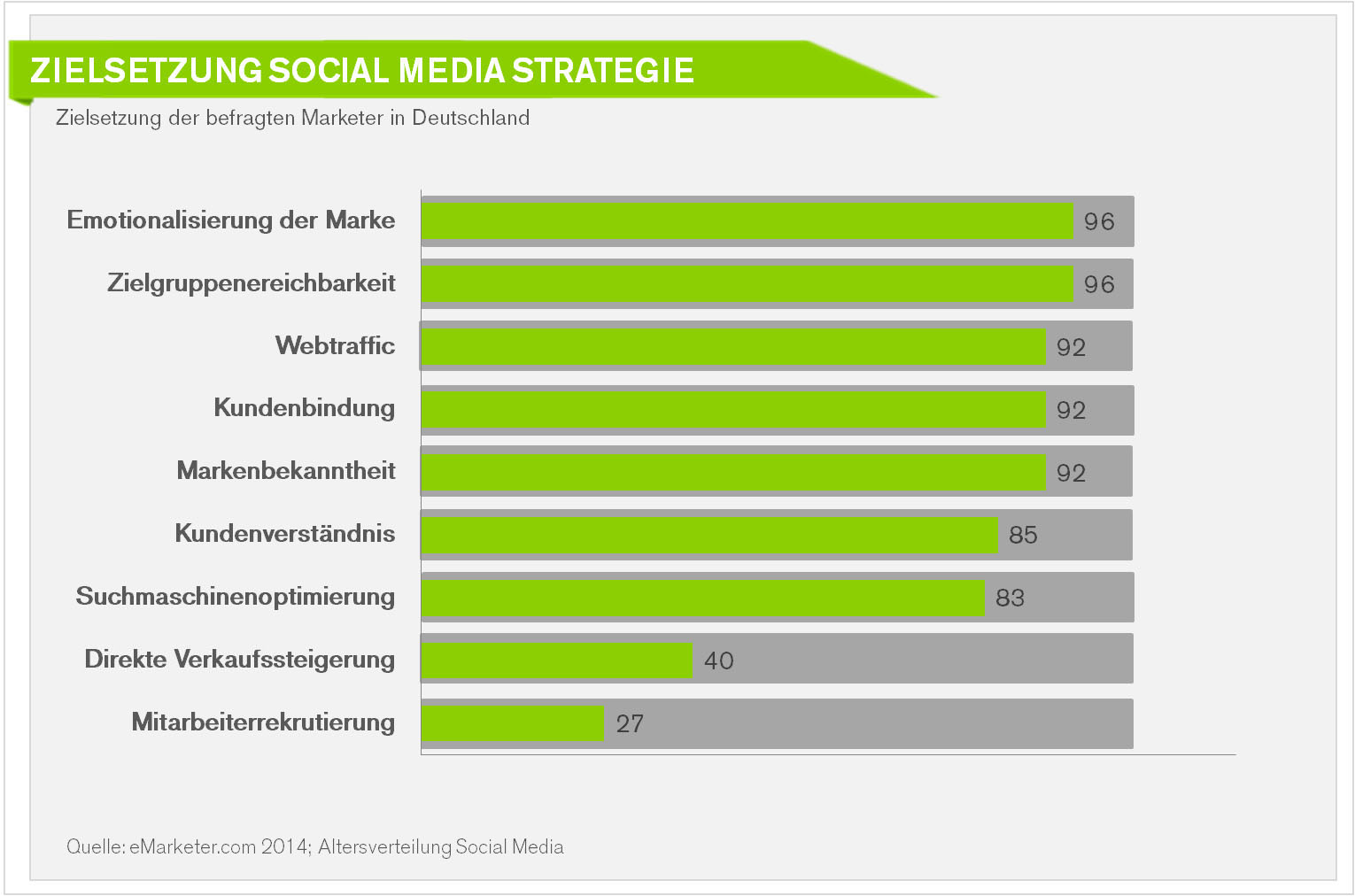 Strategie-Zielsetzung-Social-Media-B2B-B2C-Marketing-Unternehmen-Deutschland%E2%80%93Grafik-Statistik.jpg