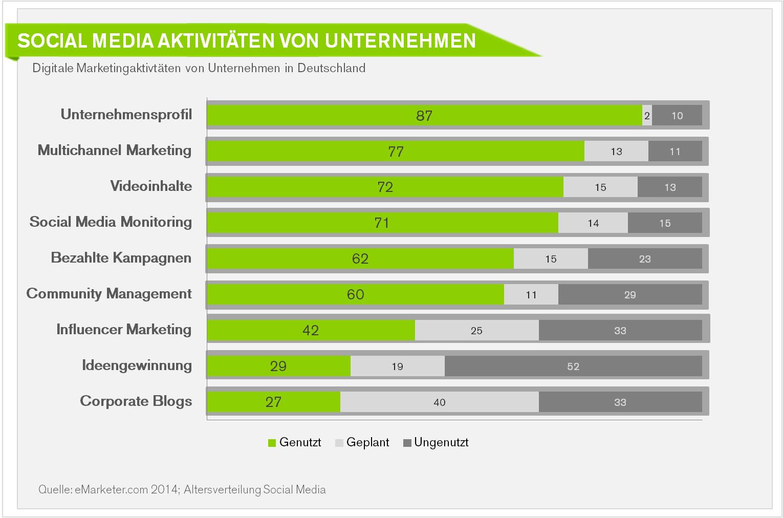 Studie-Nutzung-Social-Media-Marketing-Unternehmen-Deutschland–Strategie-Ziele-B2C-BB.jpg