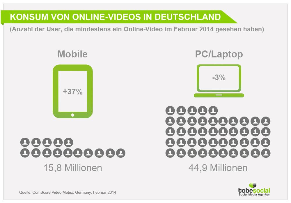 konsum von online videos 15 8 mio deutsche schauen via smartphone oder tablet. Black Bedroom Furniture Sets. Home Design Ideas