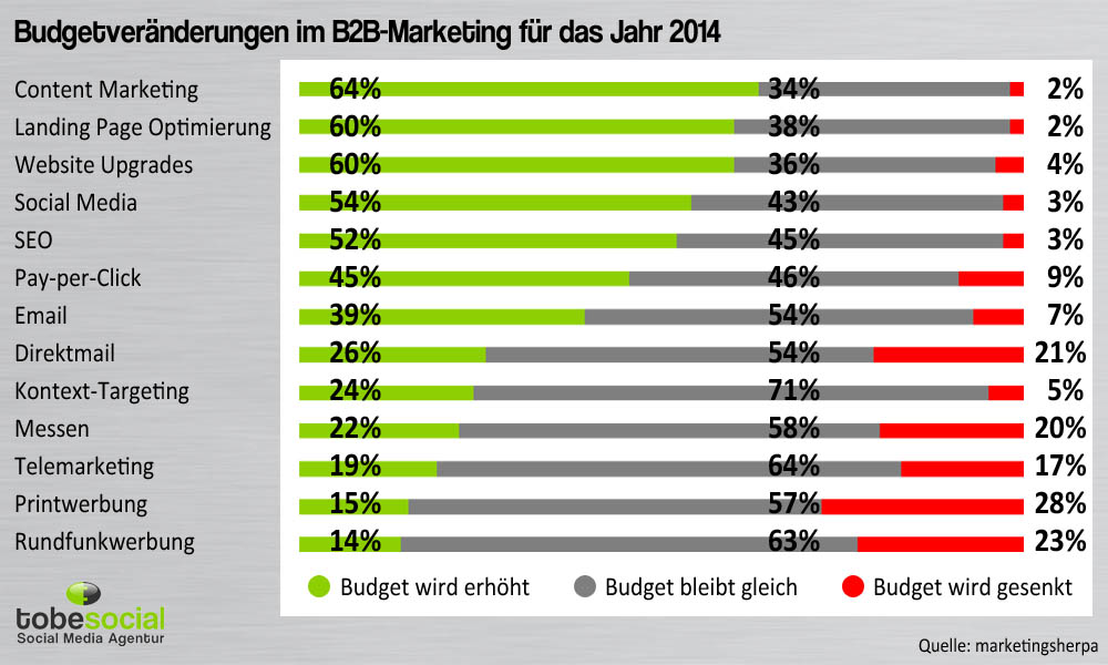 marketing budget plan