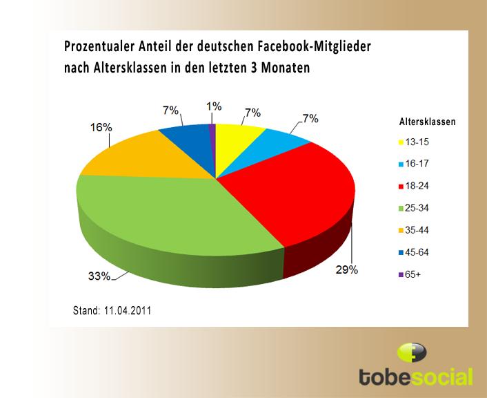 facebook deutschland anmelden Gießen