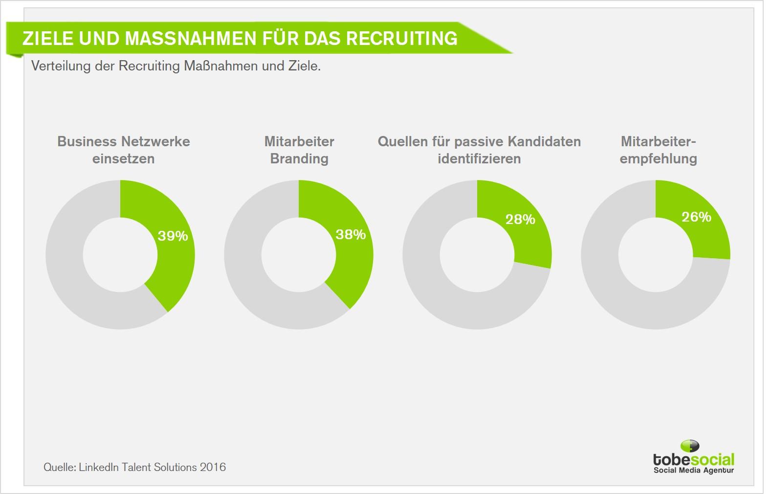 Global Social Recruiting Trends 2016 Wie Entwickelt Sich Das