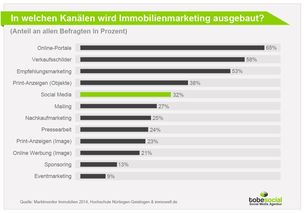 social media marketing fazit schreiben