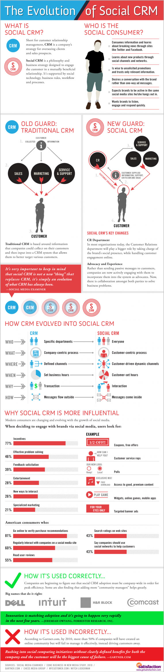 Infografik social crm customer relationship management for Relation sociale