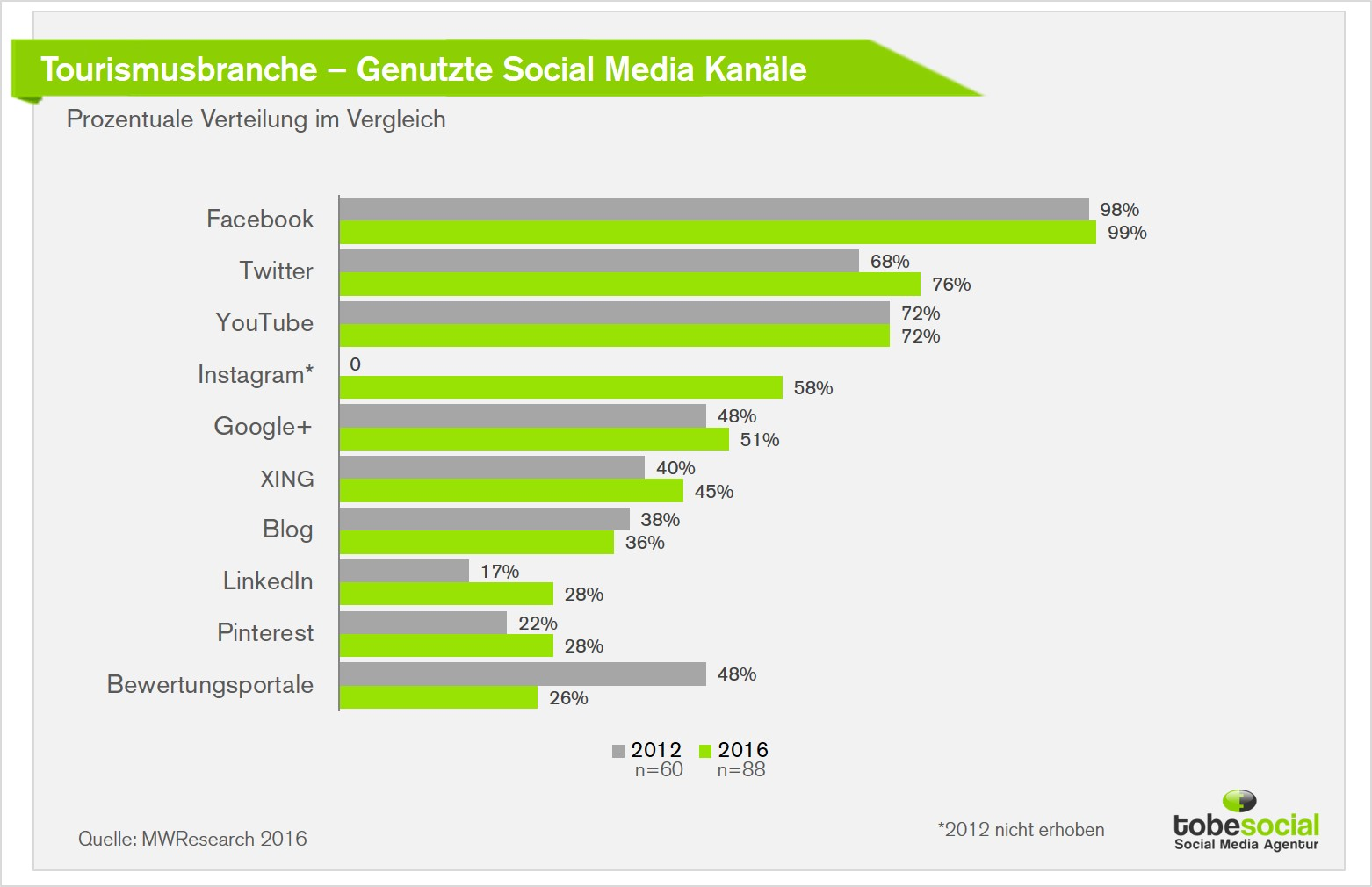 nutzung-social-media-tourismus-marketing-social-media-kampagne-studie-influencer-marketing-facebook-360-video.jpg