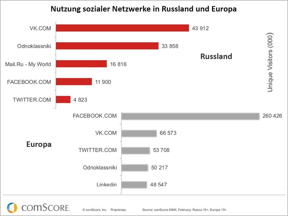 Nutzung sozialer netzwerke in russland im vergleich zu europa