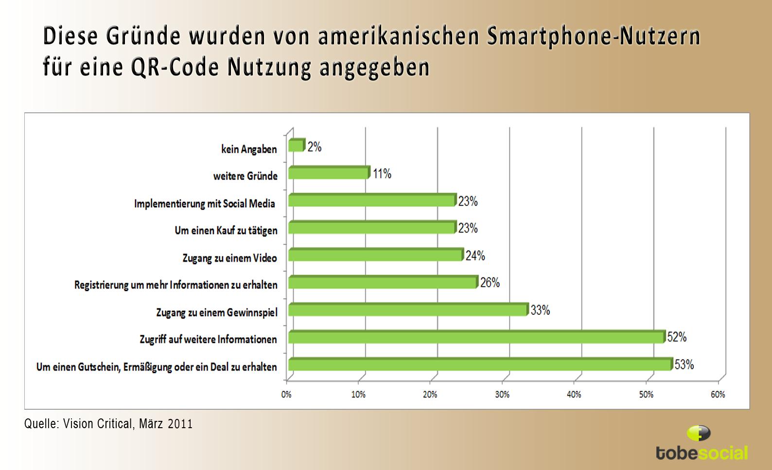 qr code smartphone scannen