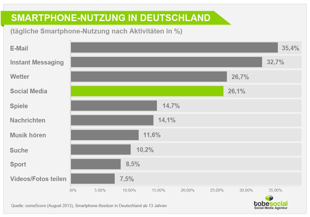 nutzung smartphone statistik