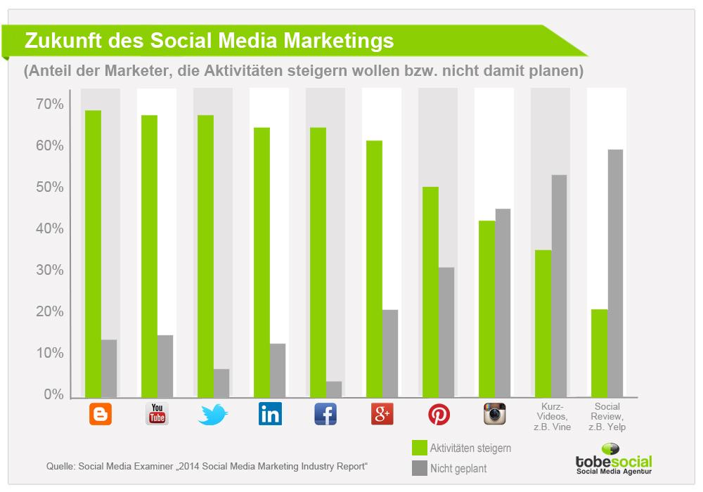 Social Media Studie 2014 – Was sind die Trends im Social ...