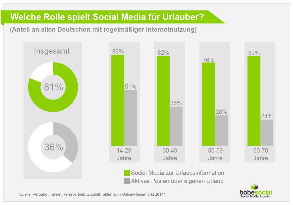 soziale medien referat