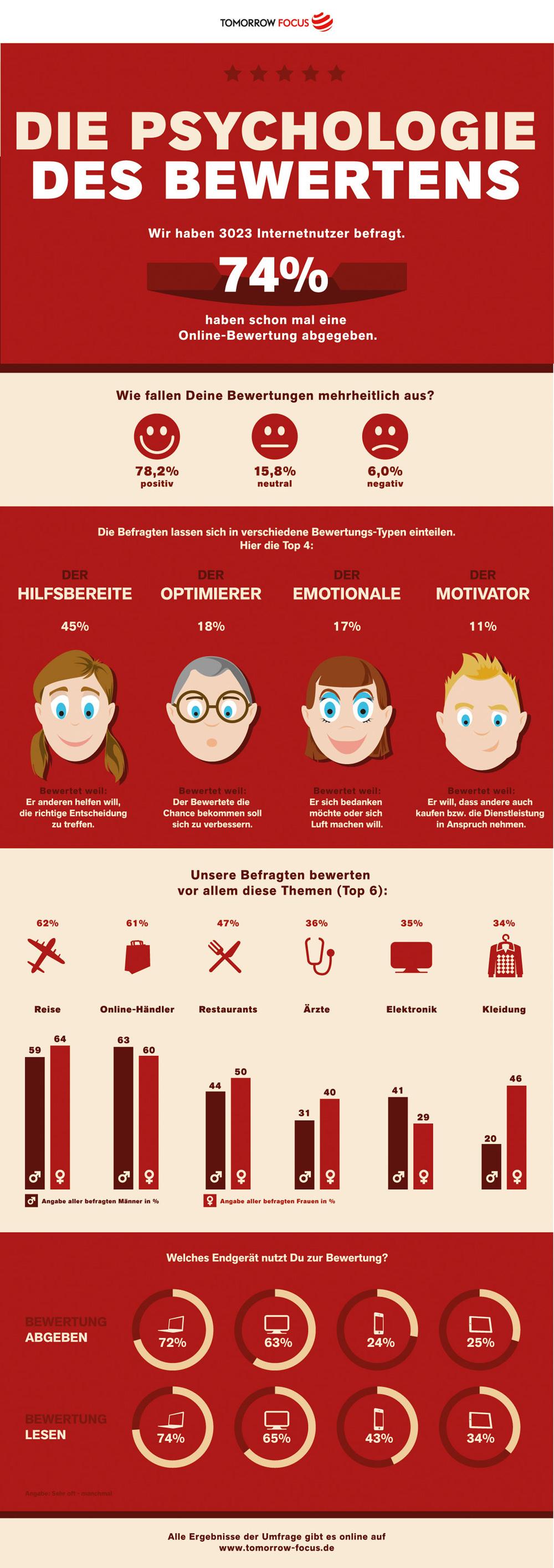 psychologie werten
