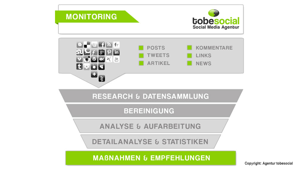 social media monitoring, social media monitoring prozess, social media monitoring grafik, agentur analyse, krisenmanagement reputationsmanagement, monitoring agentur deutschland