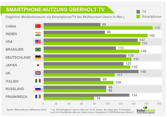 Smartphone Nutzung ueberholt TV. Die Statistik zum rasanten Wachstum der Smartphone-Nutzung