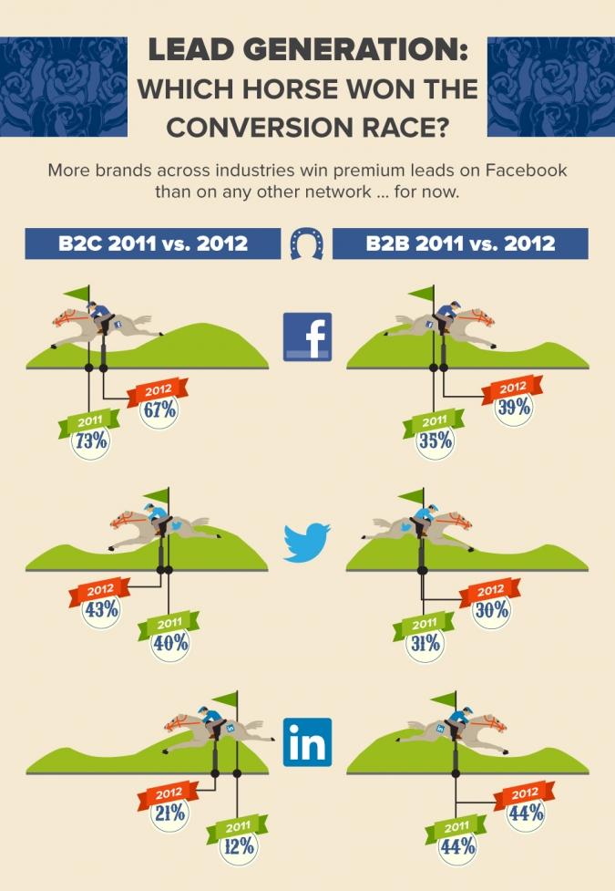Grafik Social Media Gewinner Verlierer