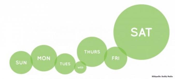 Grafik Verlage Wochentage