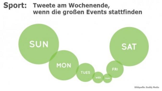 Grafik Sport Wochentage