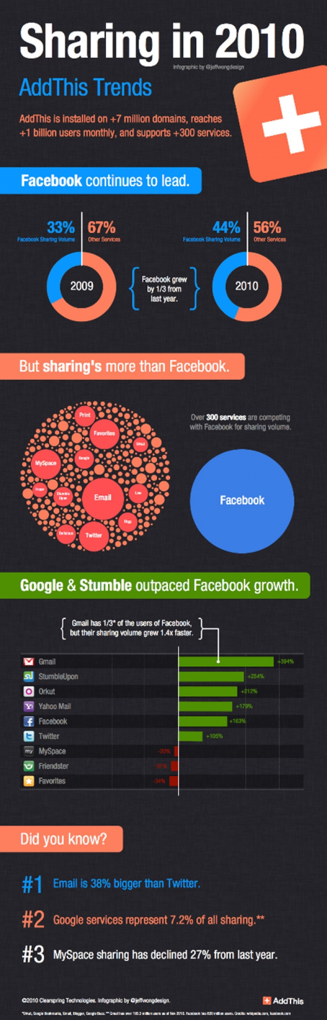 Grafik Add This Sharing Trends 2010