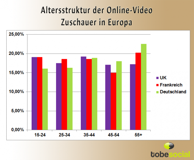 Grafik Altersstruktur Online Videos