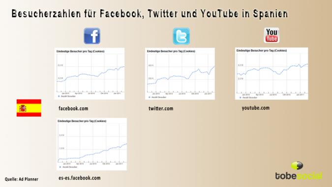 Grafik Besucherwachstum Social Media