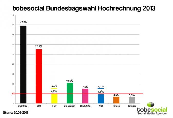 Ausgang Bundestagswahl 2013 hochrechnung Social Media Parteien, Agentur Politik Marketing