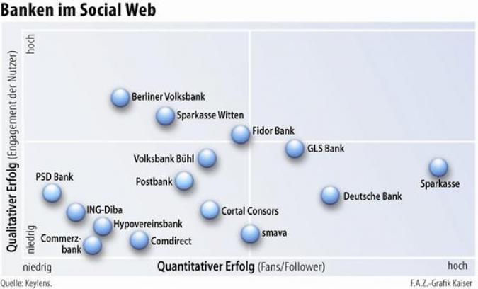 Grafik Banken im Social Web