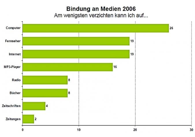 Grafik Bindung Jugendlicher an Medien