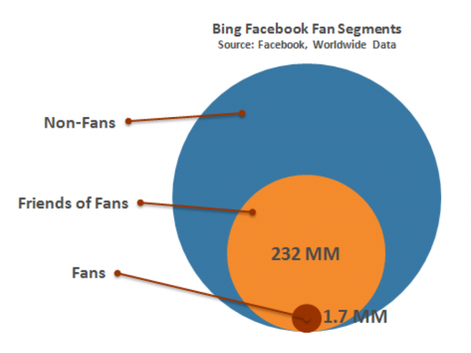 Grafik Fan Segmente Bing Facebook