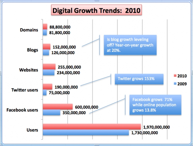 Grafik Digital Growth 2010