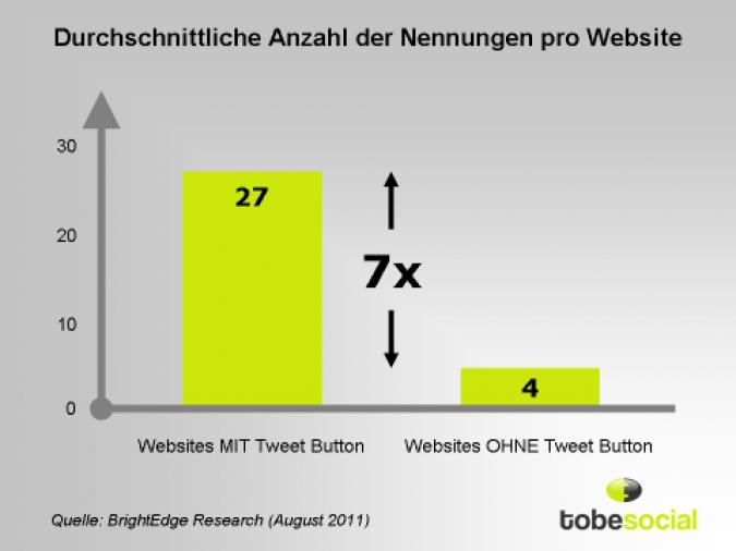 Grafik durchschnittliche Anzahl der Nennungen pro Webseite