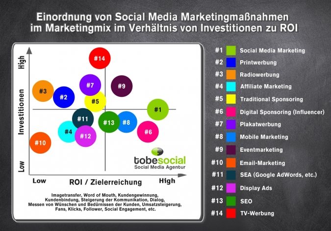 Einordnung von Social Media Marketingmaßnahmen im Marketingmix im Verhältnis von Investitionen zu ROI