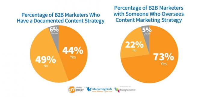 Erfolgreiches B2B Content Marketing Trends 2014