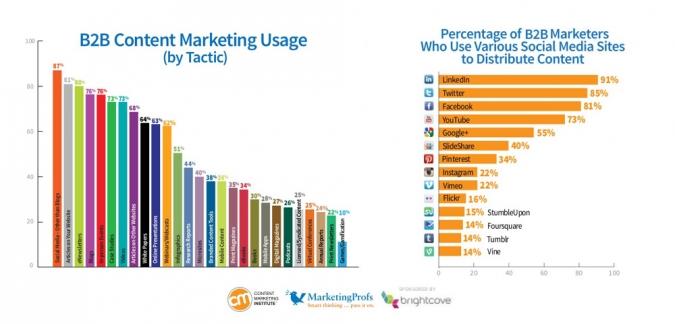 Erfolgreiches B2B Content Marketing Trends 2014 mit Nutzerzahlen