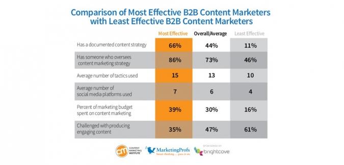 Erfolgreiches B2B Content Marketing Trends 2014 mit Vergleichszahlen