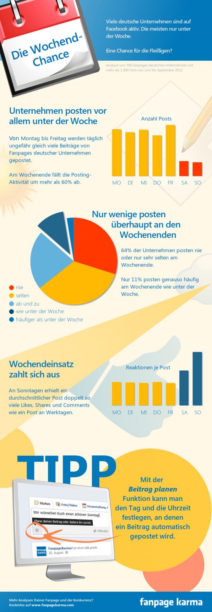 Grafik deutsche Marken