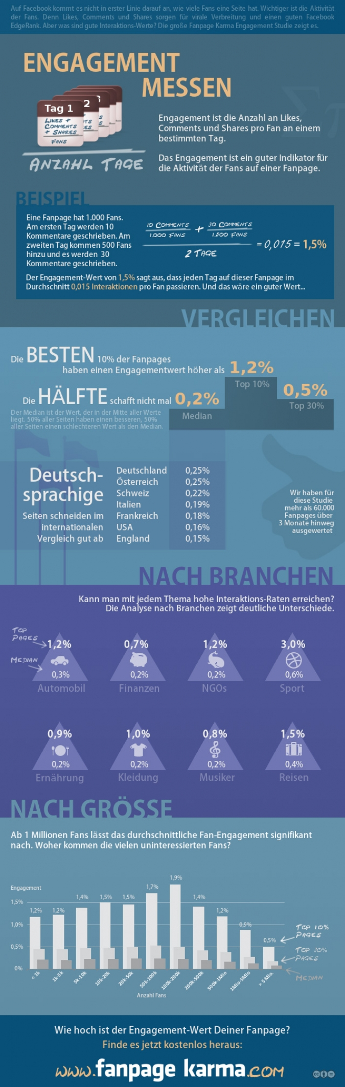 Facebook Engagement Infografik