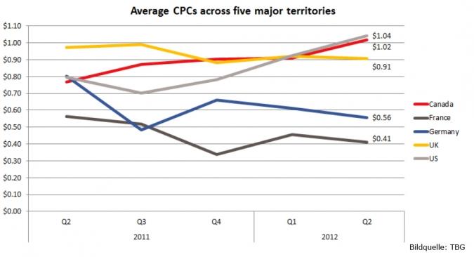 Grafik Facebook durchschnittlicher CPR