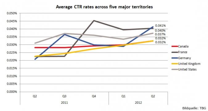 Grafik Facebook durchschnittlicher CTR