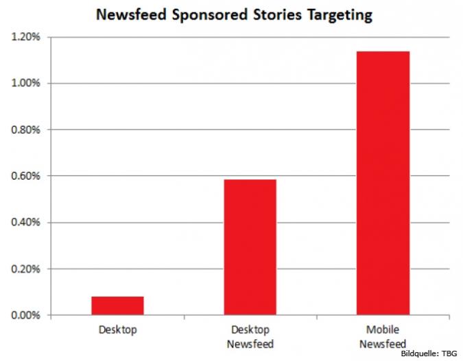 Grafik Facebook Newsfeed