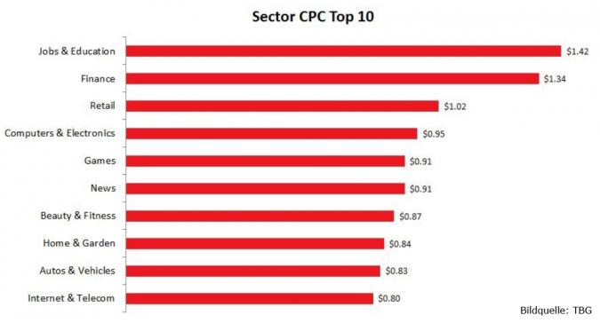 Grafik Facebook Sektoren CPC