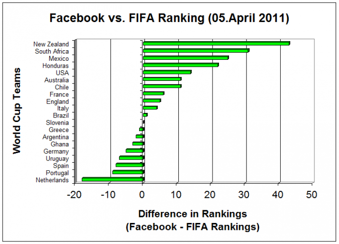 Grafik Facebook vs Fifa Ranking