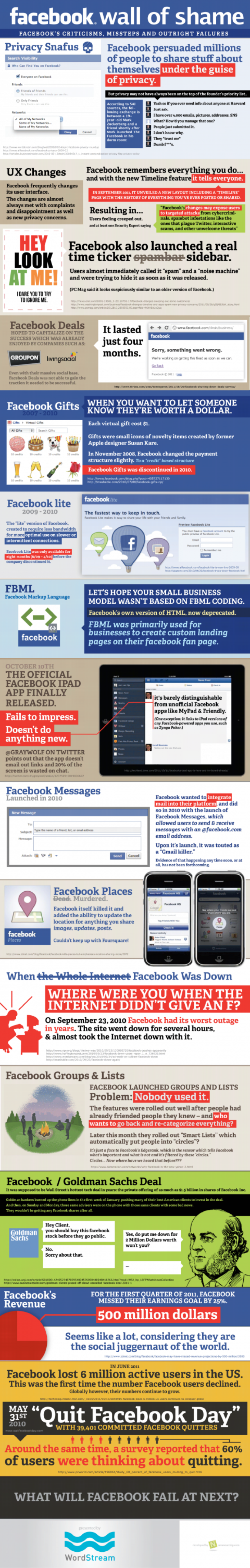 Infografik Facebook Wall of Shame