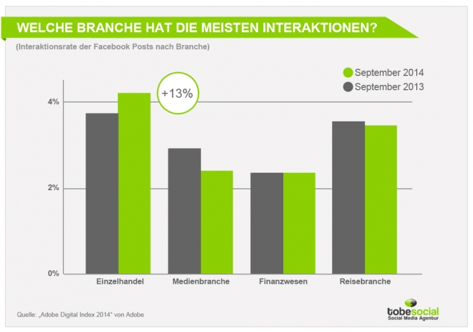 Studie Reichweitenkürzung 2014/2014 Facebook Marketing Agentur