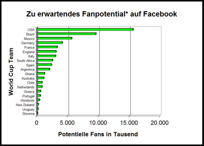Grafik Fanpotenzial auf Facebook