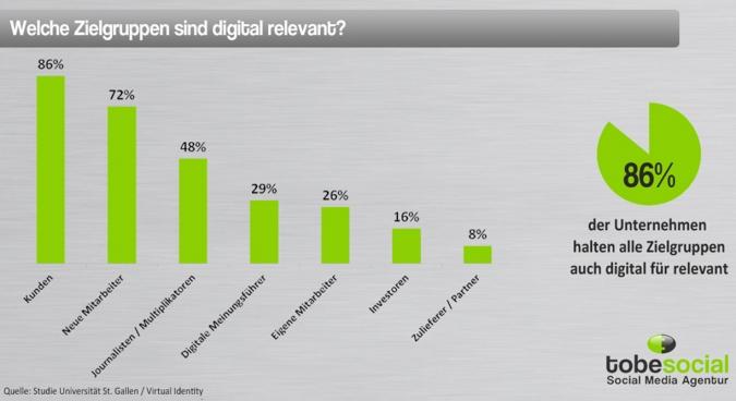 Studie Online Marketing 2014