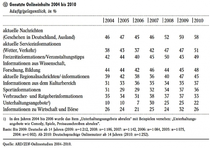 Grafik genutzte Onlineinhalte 2004 bis 2010